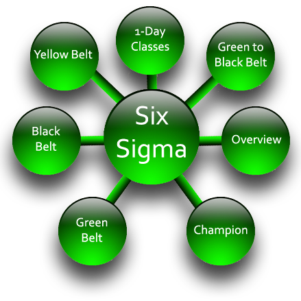 six sigma black Belt certification in karachi, Six Sigma black Belt training in karachi