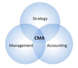 Certified Management Accountant - CMA Course Training in Karachi Pakistan | CMA Course Training in Karachi Pakistan
