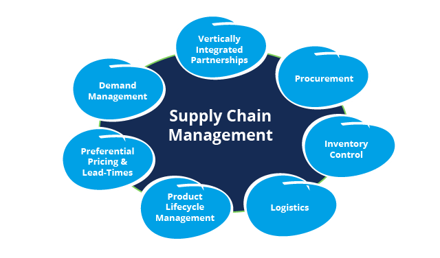 supply chain management Course Training, supply chain management Course training in Karachi