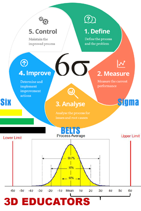 Learn Six Sigma Black Belt